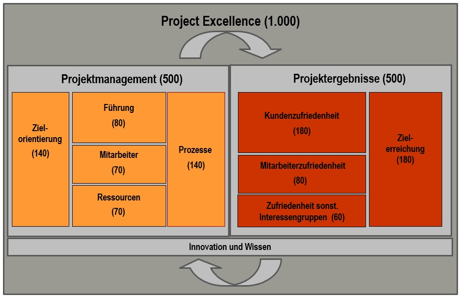 Project Excellence Modell